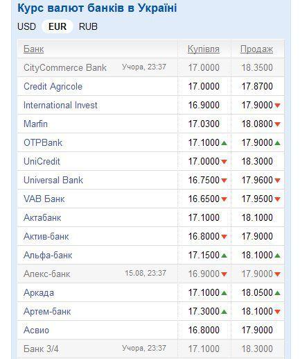 курс валют в банках казани другие