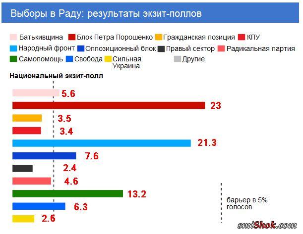 Выборы в Раду 2014: результаты экзит-поллов