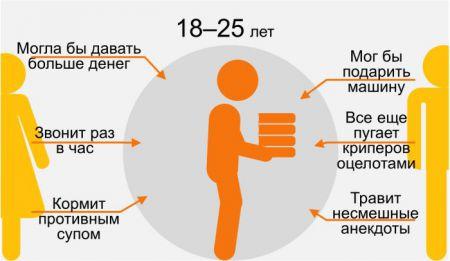 Восприятие родителей их детьми в инфографике 9 фото