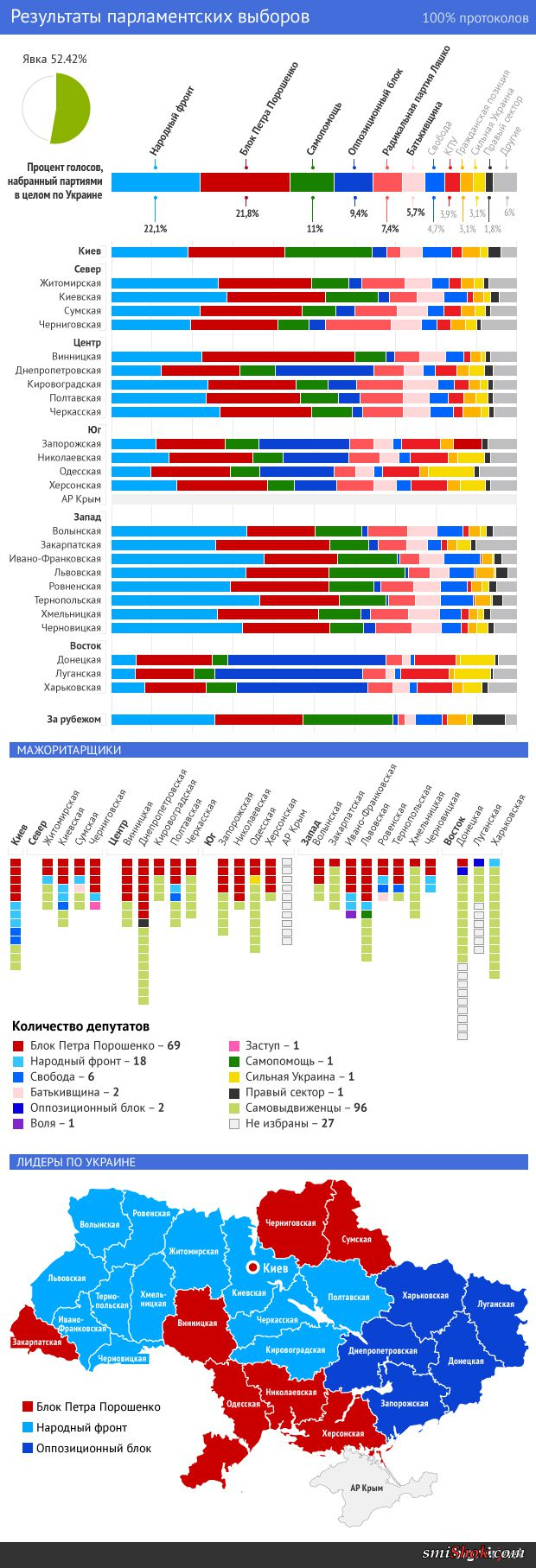 Окончательные результаты выборов в Раду: сколько мест получат партии