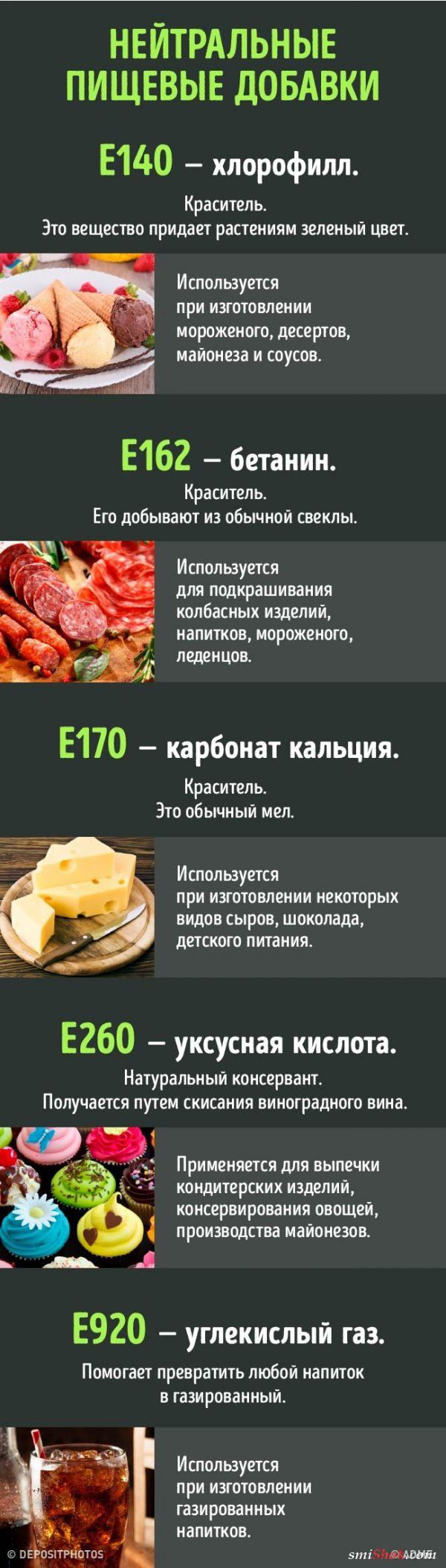Полезные или вредные пищевые добавки. Как различить?