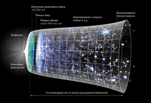 Ученым удалось разгадать одну из главных загадок Вселенной